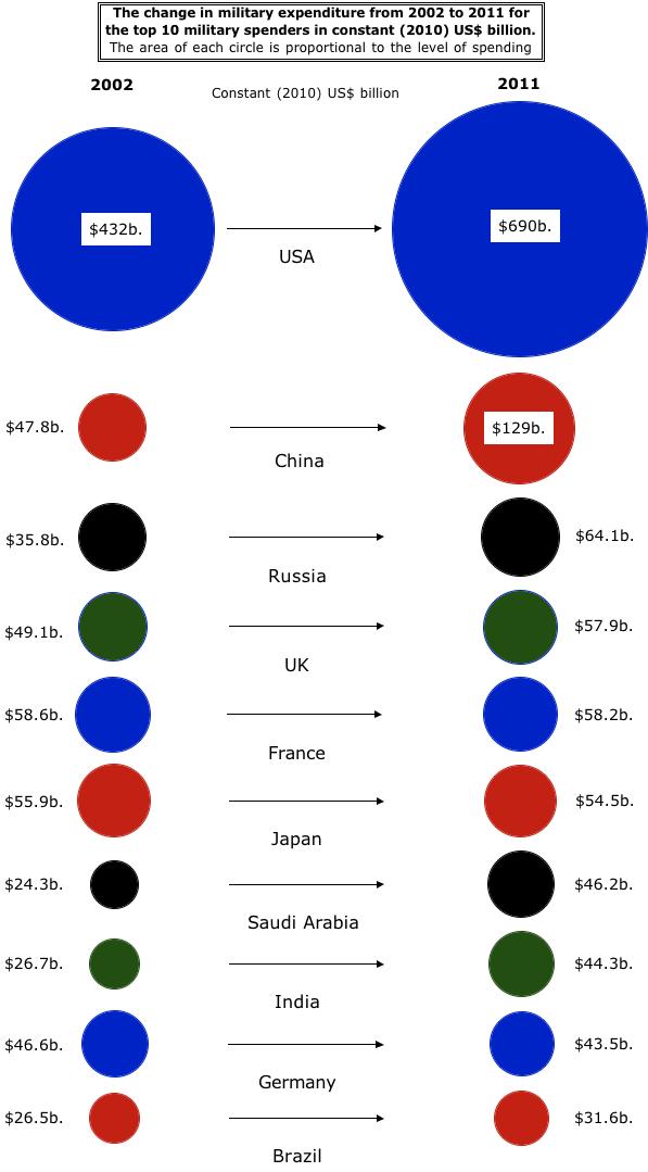 pays puissance économique mondiale